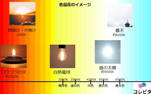 色温度イメージ