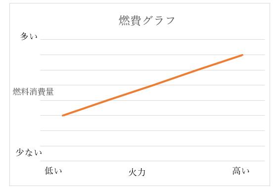 石油ストーブの燃費グラフ