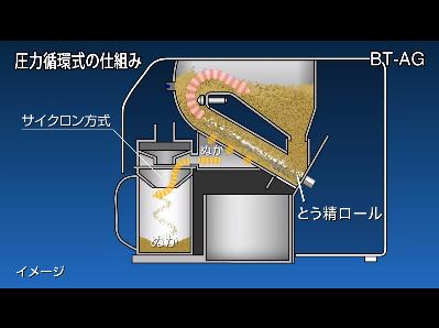 圧力循環方式の精米機の仕組み