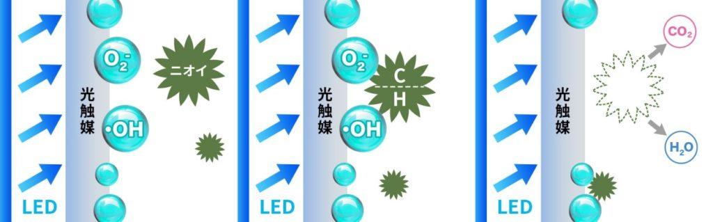 光触媒がニオイを分解する仕組み