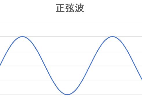 正弦波グラフ