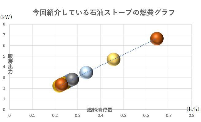 今回紹介している石油ストーブの具体的な燃費グラフ