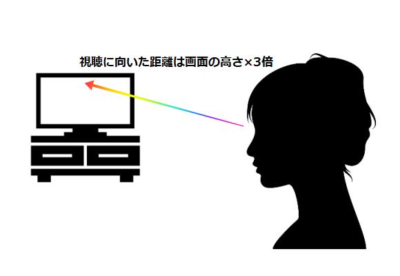 テレビを適切な高さ・距離で視聴するイメージ