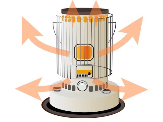 対流式石油ストーブの発熱イメージ