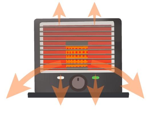 反射式石油ストーブの発熱イメージ