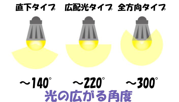 電球のタイプと光の広がる角度