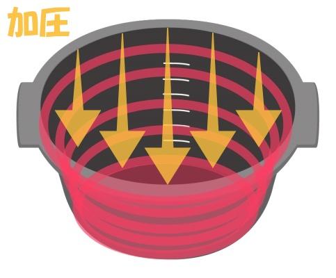 圧力IH式炊飯器の加熱イメージ