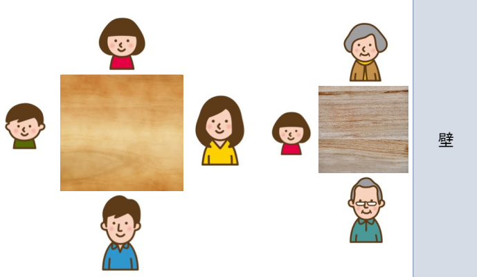 正方形のこたつを使用した人数と配置イメージ